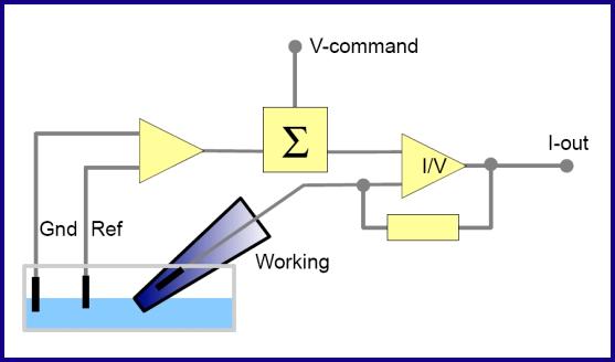 3-Electrode